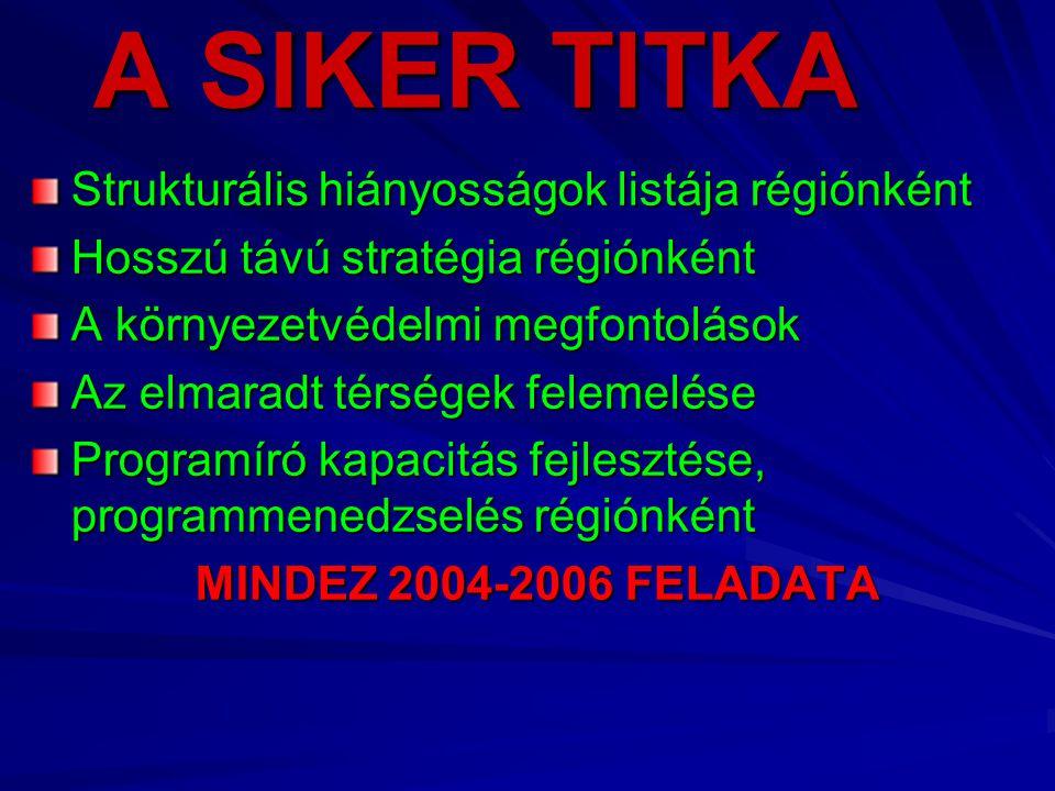 A SIKER TITKA Strukturális hiányosságok listája régiónként Hosszú távú stratégia régiónként A környezetvédelmi megfontolások Az elmaradt térségek felemelése Programíró kapacitás fejlesztése, programmenedzselés régiónként MINDEZ 2004-2006 FELADATA