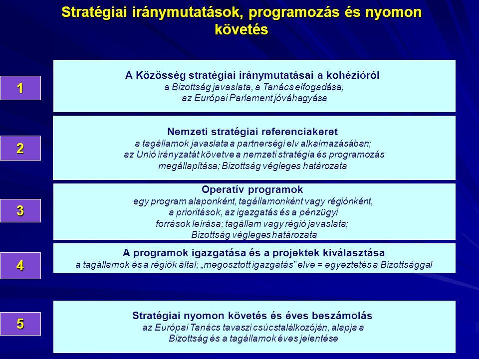 """A Közösség stratégiai iránymutatásai a kohézióról a Bizottság javaslata, a Tanács elfogadása, az Európai Parlament jóváhagyása 1 Nemzeti stratégiai referenciakeret a tagállamok javaslata a partnerségi elv alkalmazásában; az Unió irányzatát követve a nemzeti stratégia és programozás megállapítása; Bizottság végleges határozata 2 Operatív programok egy program alaponként, tagállamonként vagy régiónként, a prioritások, az igazgatás és a pénzügyi források leírása; tagállam vagy régió javaslata; Bizottság végleges határozata 3 A programok igazgatása és a projektek kiválasztása a tagállamok és a régiók által; """"megosztott igazgatás elve = egyeztetés a Bizottsággal 4 Stratégiai iránymutatások, programozás és nyomon követés5 Stratégiai nyomon követés és éves beszámolás az Európai Tanács tavaszi csúcstalálkozóján, alapja a Bizottság és a tagállamok éves jelentése"""