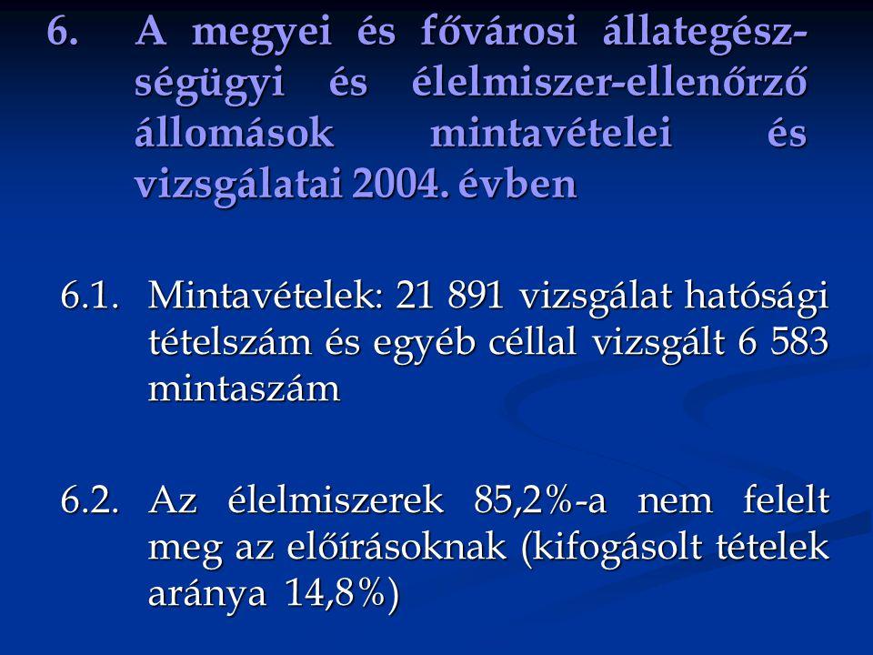 6. A megyei és fővárosi állategész- ségügyi és élelmiszer-ellenőrző állomások mintavételei és vizsgálatai 2004. évben 6.1. Mintavételek: 21 891 vizsgá