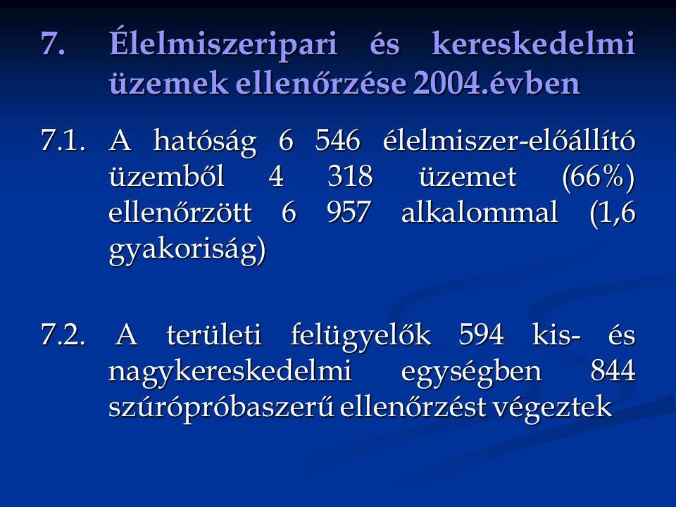 7. Élelmiszeripari és kereskedelmi üzemek ellenőrzése 2004.évben 7.1. A hatóság 6 546 élelmiszer-előállító üzemből 4 318 üzemet (66%) ellenőrzött 6 95