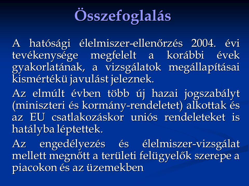 Összefoglalás A hatósági élelmiszer-ellenőrzés 2004. évi tevékenysége megfelelt a korábbi évek gyakorlatának, a vizsgálatok megállapításai kismértékü