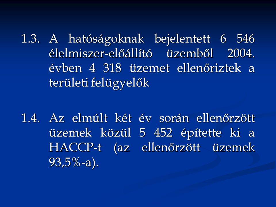 1.3. A hatóságoknak bejelentett 6 546 élelmiszer-előállító üzemből 2004. évben 4 318 üzemet ellenőriztek a területi felügyelők 1.4. Az elmúlt két év s