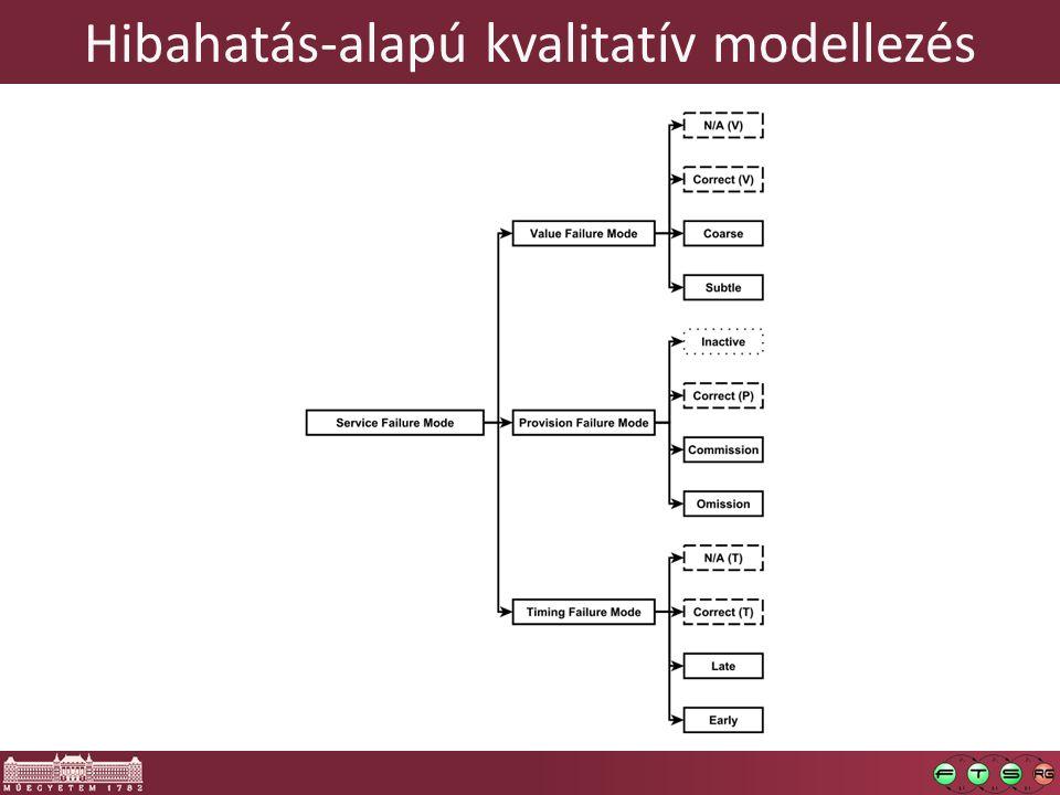 Hibahatás-alapú kvalitatív modellezés