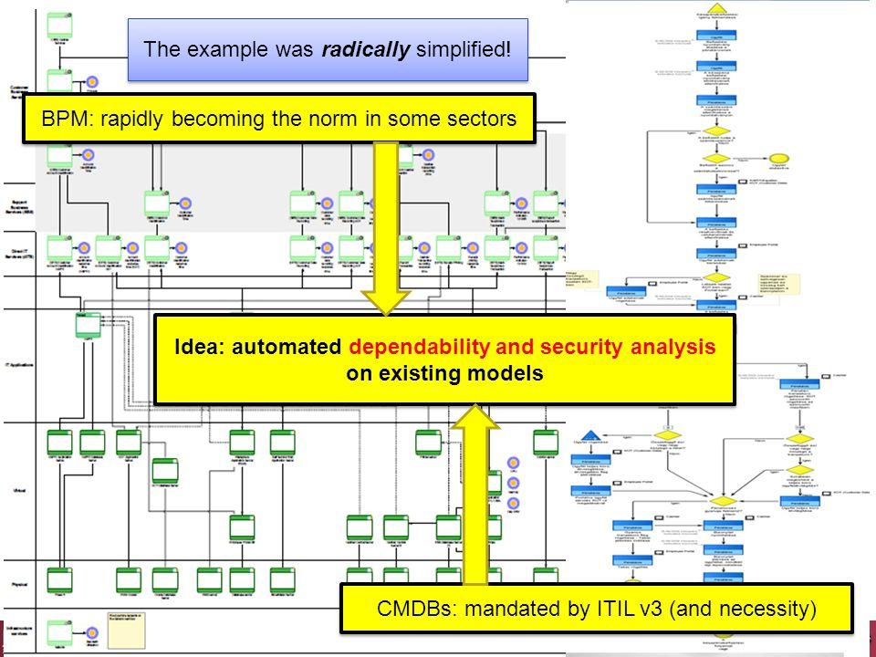Elemtípus-szintű hibaterjedés statikus leírása  Reláció o bemeneti szindróma-változók o kimeneti szindróma-változók o (belső) hibaállapot  Topológia o dinamikus struktúrák modellezése.