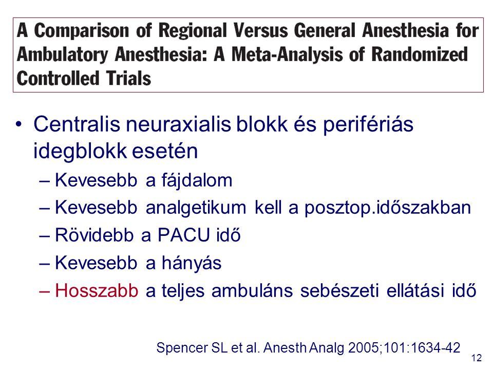 12 Centralis neuraxialis blokk és perifériás idegblokk esetén –Kevesebb a fájdalom –Kevesebb analgetikum kell a posztop.időszakban –Rövidebb a PACU idő –Kevesebb a hányás –Hosszabb a teljes ambuláns sebészeti ellátási idő Spencer SL et al.