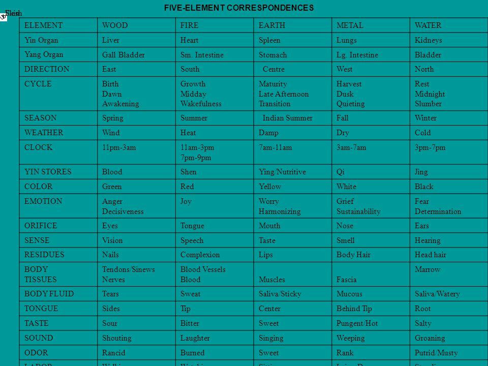 FIVE-ELEMENT CORRESPONDENCES FleshSkin ELEMENT WOODFIREEARTHMETALWATER Yin Organ LiverHeartSpleenLungsKidneys Yang Organ Gall BladderSm.
