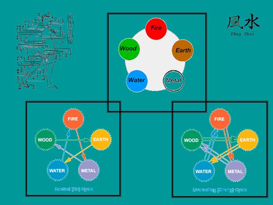 5 elem és kapcsolatai másképpen Five Element Correspondences Element WOODFIREEARTHMETALWATER SeasonSpringSummerLate SummerFallWinter ProcessBirthGrowthTransformationHarvestStorage ClimateWindyHotHumidityDrynessCold ColorGreenRedYellow/BrownWhiteBlack/Blue Yin OrganLiverHT/PC*SpleenLungsKidneys Yang OrganGallbladderSI/TH*StomachLarge IntestineBladder TissueMusclesBlood VesselsFleshSkinBones SenseSightSpeechTasteSmellHearing TasteSourBitterSweetSpicySalty SoundShoutingLaughingSingingCryingGroaning EmotionAngerJoyCompassionDepressedFear CapacityPlanningSpiritual AwarenessIdeas/OpinionsEliminationAmbition HT = Heart PC = Pericardium SI = Small Intestine TH = Triple Heater