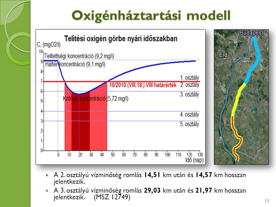 A 2. osztályú vízminőség romlás 14,51 km után és 14,57 km hosszan jelentkezik.