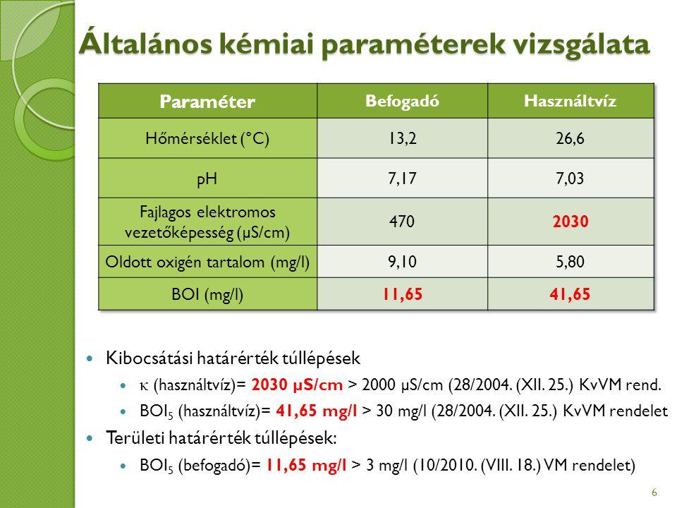 Általános kémiai paraméterek vizsgálata Kibocsátási határérték túllépések κ (használtvíz)= 2030 µS/cm > 2000 µS/cm (28/2004.