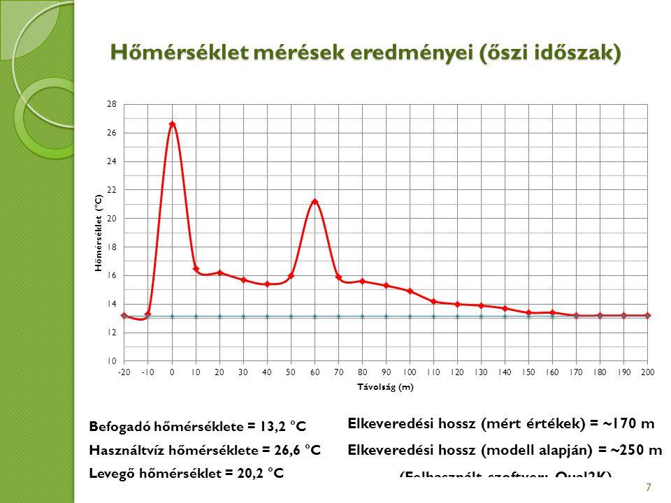 Hőmérséklet mérések eredményei (őszi időszak) 7 Befogadó hőmérséklete = 13,2 °C Használtvíz hőmérséklete = 26,6 °C Levegő hőmérséklet = 20,2 °C