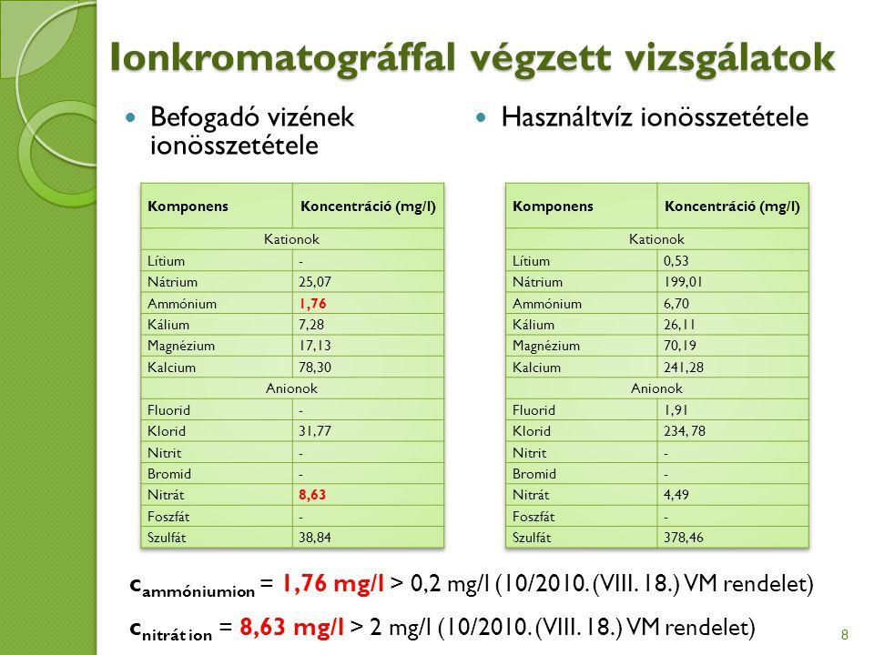 Ionkromatográffal végzett vizsgálatok Befogadó vizének ionösszetétele Használtvíz ionösszetétele c ammóniumion = 1,76 mg/l > 0,2 mg/l (10/2010.