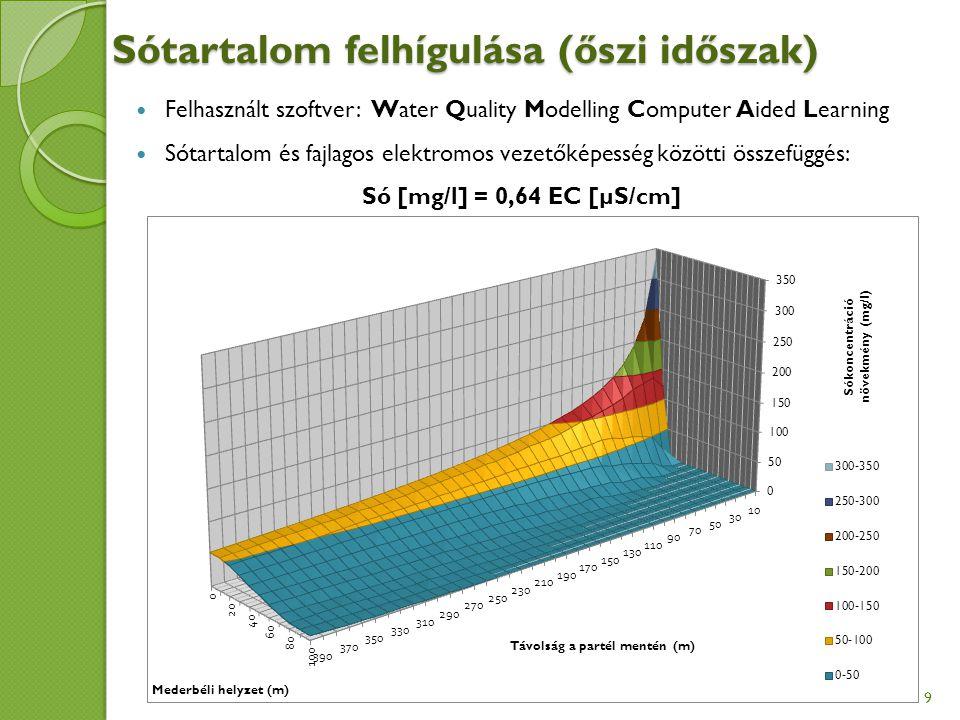 Sótartalom felhígulása (őszi időszak) 9 Felhasznált szoftver: Water Quality Modelling Computer Aided Learning Sótartalom és fajlagos elektromos vezetőképesség közötti összefüggés: Só [mg/l] = 0,64 EC [µS/cm]