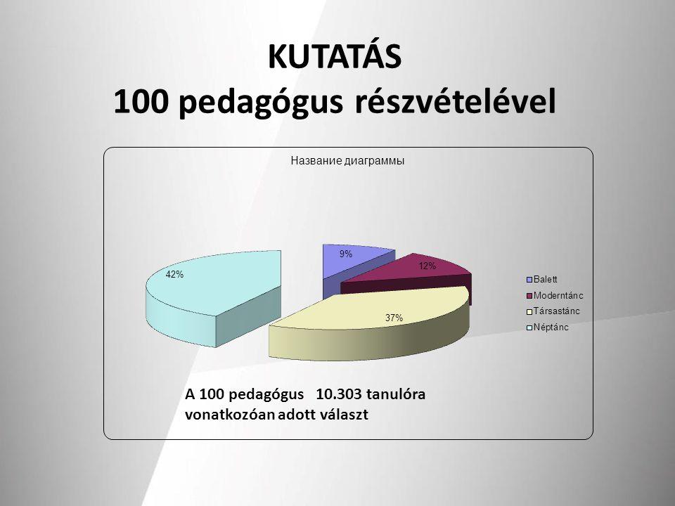 KUTATÁS 100 pedagógus részvételével A 100 pedagógus 10.303 tanulóra vonatkozóan adott választ