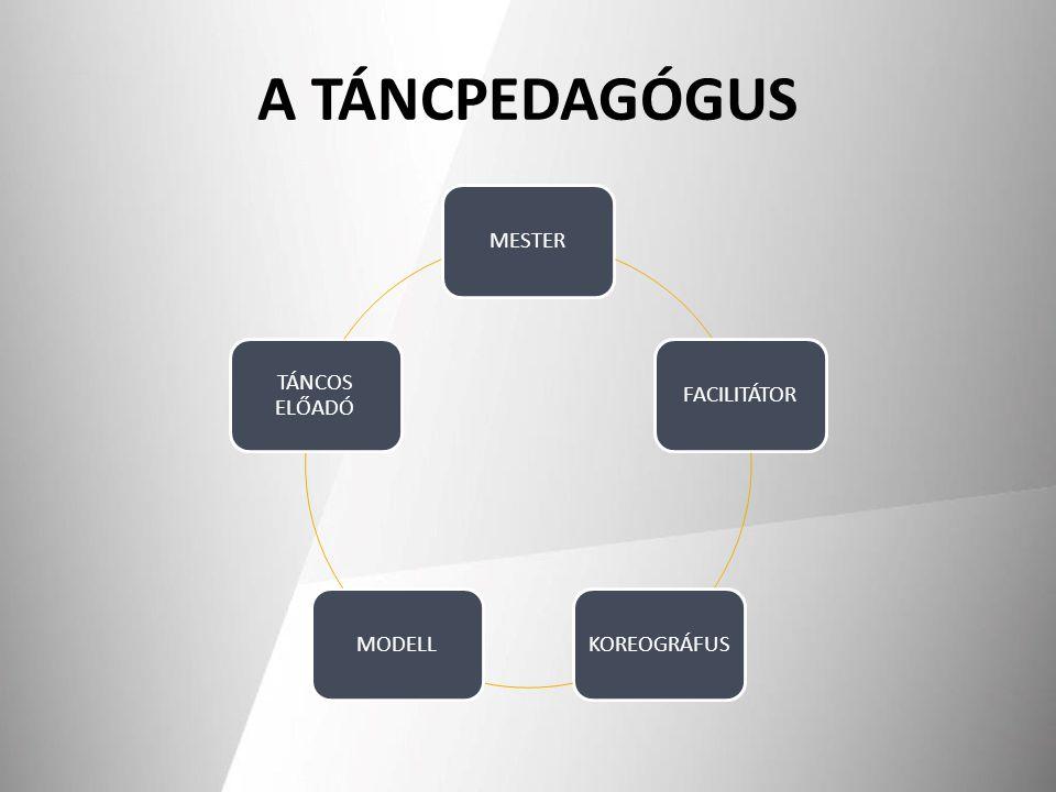 A TÁNCPEDAGÓGUS MESTERFACILITÁTORKOREOGRÁFUSMODELL TÁNCOS ELŐADÓ