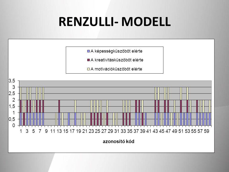 RENZULLI- MODELL