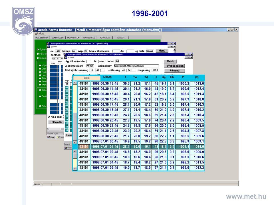 www.met.hu 2002-2003 2002-től: NOS adatok minden órában friss betöltés az adatbázis 7/24 órában működik elsődleges adatforrás az előrejelzői munkában is alapvető szerepe van, már nemcsak éghajlati igényeket elégít ki SYNOP, METAR, SPECI táviratok készítése Levegőkémiai adatok INDA (INteractive Data Access) adatbevitel adatlétezés Lekérdezések