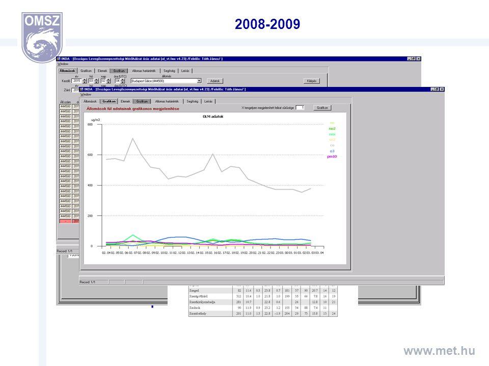 """www.met.hu 2010-2013 BUFR adatok Új netCDF állományok (SYNOP BUFR; napi) Légszennyezettség vidék Három- és négyterminusos klíma állomások adatainak rögzítése """"A mezőgazdasági termelést érintő időjárási és más természeti kockázatok kezeléséről szóló törvény Napfénytartam számítása globálsugárzás alapján Villám adatok Pollen adatok (OKI)"""