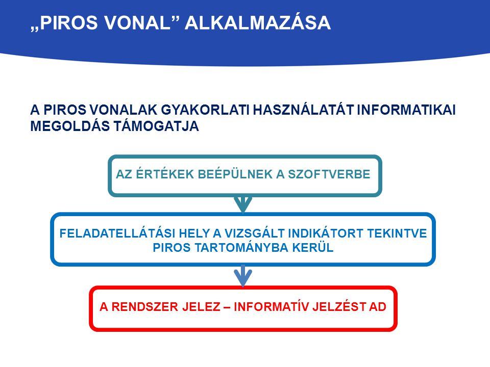 """""""PIROS VONALAK HASZNOSULÁSA A KÖZNEVELÉSI RENDSZERBEN FELHÍVJÁK A FIGYELMET A VIZSGÁLT JELENSÉGET ILLETŐEN FELMERÜLŐ PROBLÉMÁKRA INFORMÁCIÓT NYÚJTANAK VESZÉLYEKRŐL, KOCKÁZATOKRÓL, EREDMÉNYEKRŐL VÁLASZT ADNAK (PÉLDÁUL) MELY INDIKÁTOR ESETÉBEN KERÜL A LEGTÖBB FELADATELLÁTÁSI HELY A PIROS TARTOMÁNYBA."""
