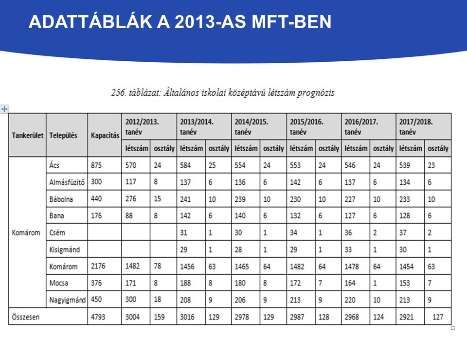 MFT – 2013 – HELYZETELEMZÉS, JAVASLATOK A megyében 57 településen 63 intézményben 166 feladatellátási helyen folyik óvodai nevelés.
