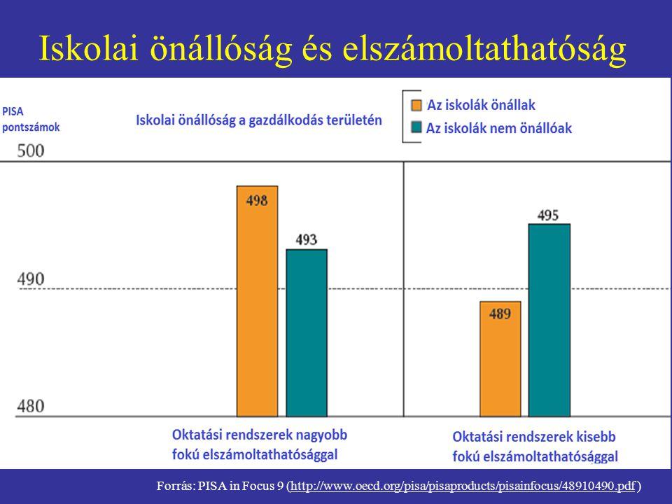 Iskolai önállóság és elszámoltathatóság Forrás: PISA in Focus 9 (http://www.oecd.org/pisa/pisaproducts/pisainfocus/48910490.pdf )http://www.oecd.org/p