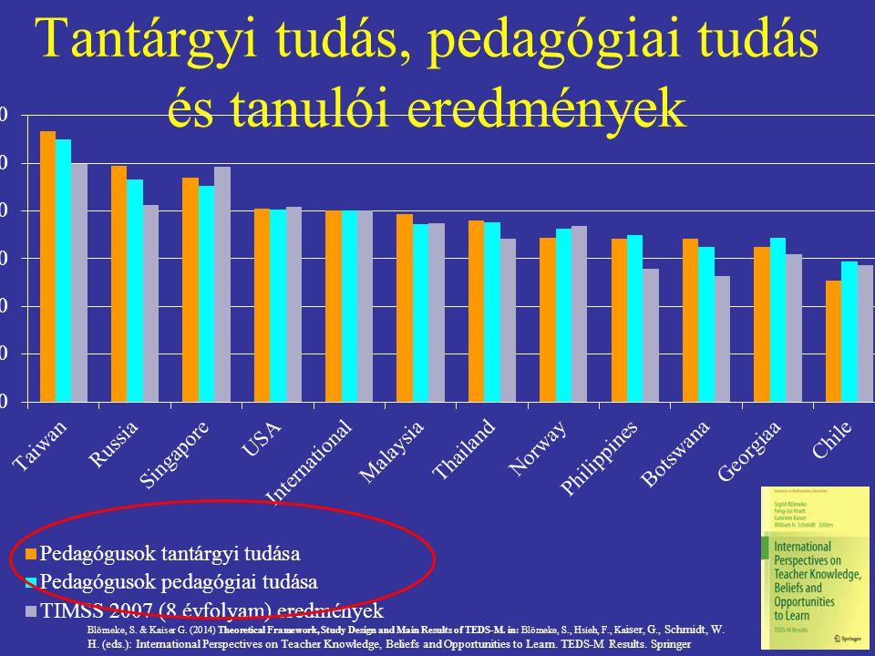 Tantárgyi tudás, pedagógiai tudás és tanulói eredmények Blömeke, S. & Kaiser G. (2014) Theoretical Framework, Study Design and Main Results of TEDS-M.