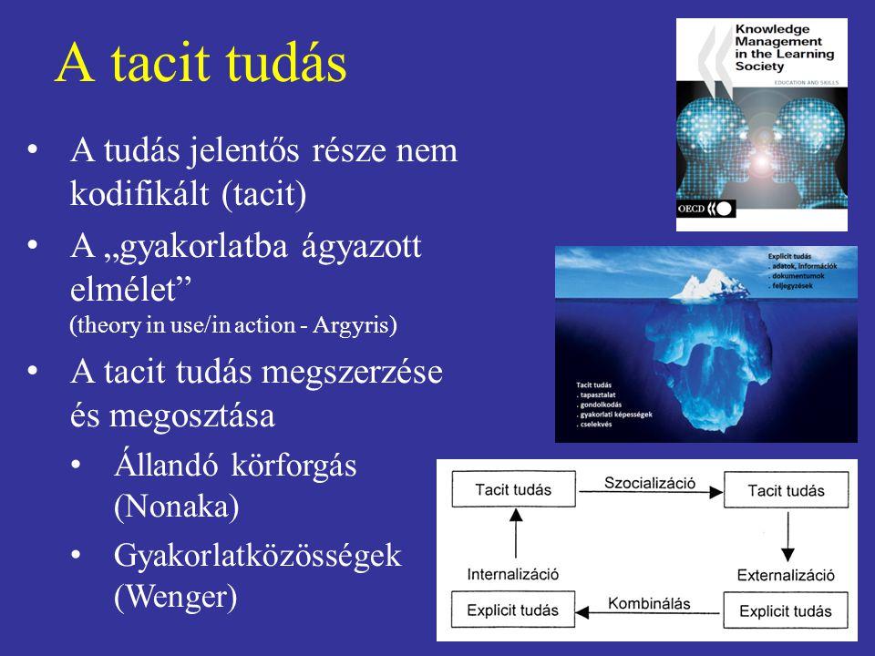 """A tacit tudás A tudás jelentős része nem kodifikált (tacit) A """"gyakorlatba ágyazott elmélet"""" (theory in use/in action - Argyris) A tacit tudás megszer"""