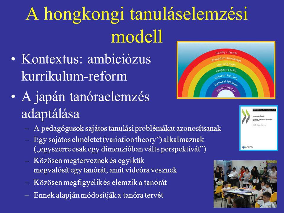 A hongkongi tanuláselemzési modell Kontextus: ambiciózus kurrikulum-reform A japán tanóraelemzés adaptálása –A pedagógusok sajátos tanulási problémáka