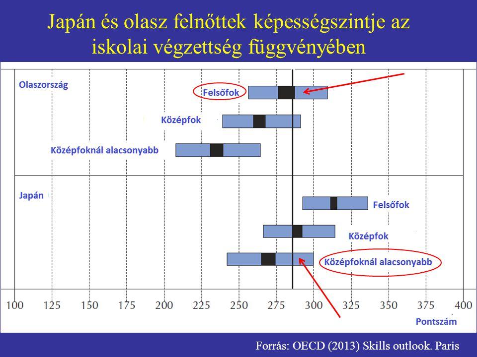 A 2003-as PISA eredmények az OECD átlag alatt voltak A 2003-as PISA eredmények az OECD átlag felett voltak A teljesítmény javult A teljesítmény romlott A 2003-as PISA eredmények valamivel az OECD átlag alatt voltak és a teljesítmény 2012-re jelentősen romlott