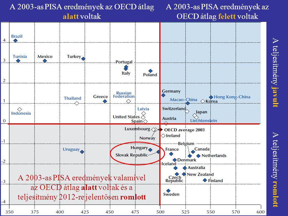 A 2003-as PISA eredmények az OECD átlag alatt voltak A 2003-as PISA eredmények az OECD átlag felett voltak A teljesítmény javult A teljesítmény romlot
