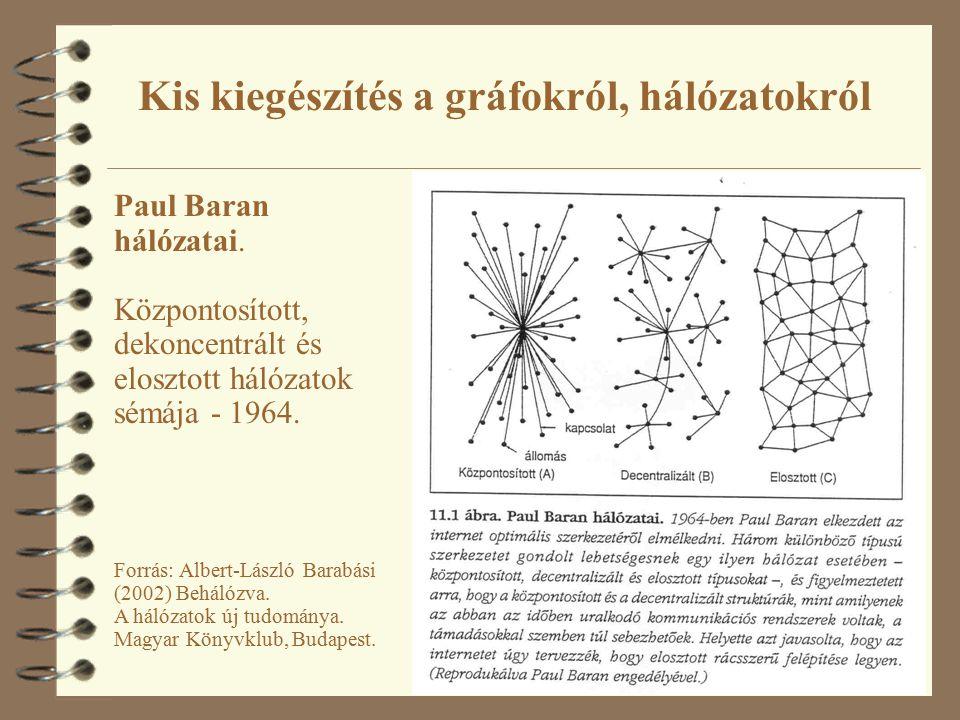57 Paul Baran hálózatai. Központosított, dekoncentrált és elosztott hálózatok sémája - 1964.