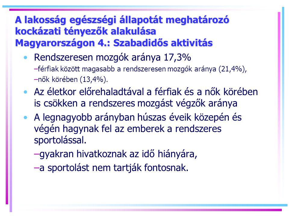A lakosság egészségi állapotát meghatározó kockázati tényezők alakulása Magyarországon 4.: Szabadidős aktivitás Rendszeresen mozgók aránya 17,3% –férfiak között magasabb a rendszeresen mozgók aránya (21,4%), –nők körében (13,4%).