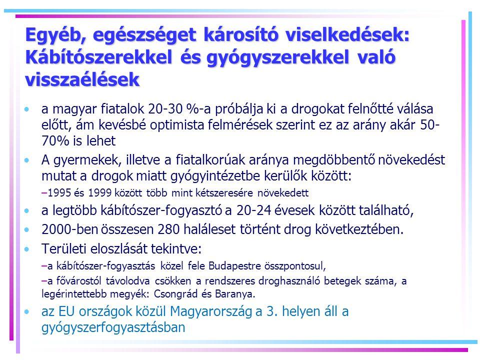 Egyéb, egészséget károsító viselkedések: Kábítószerekkel és gyógyszerekkel való visszaélések a magyar fiatalok 20-30 %-a próbálja ki a drogokat felnőtté válása előtt, ám kevésbé optimista felmérések szerint ez az arány akár 50- 70% is lehet A gyermekek, illetve a fiatalkorúak aránya megdöbbentő növekedést mutat a drogok miatt gyógyintézetbe kerülők között: –1995 és 1999 között több mint kétszeresére növekedett a legtöbb kábítószer-fogyasztó a 20-24 évesek között található, 2000-ben összesen 280 haláleset történt drog következtében.