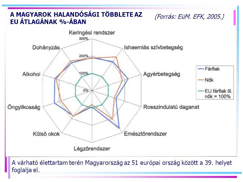 (Forrás: EüM.EFK, 2005.) A várható élettartam terén Magyarország az 51 európai ország között a 39.