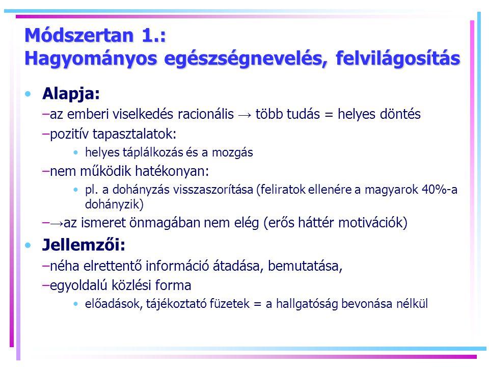 Módszertan 1.: Hagyományos egészségnevelés, felvilágosítás Alapja: –az emberi viselkedés racionális → több tudás = helyes döntés –pozitív tapasztalatok: helyes táplálkozás és a mozgás –nem működik hatékonyan: pl.