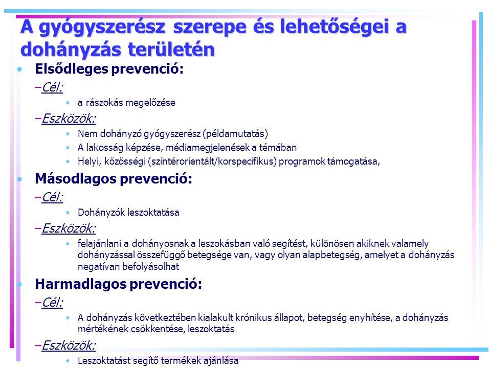A gyógyszerész szerepe és lehetőségei a dohányzás területén Elsődleges prevenció: –Cél: a rászokás megelőzése –Eszközök: Nem dohányzó gyógyszerész (példamutatás) A lakosság képzése, médiamegjelenések a témában Helyi, közösségi (színtérorientált/korspecifikus) programok támogatása, Másodlagos prevenció: –Cél: Dohányzók leszoktatása –Eszközök: felajánlani a dohányosnak a leszokásban való segítést, különösen akiknek valamely dohányzással összefüggő betegsége van, vagy olyan alapbetegség, amelyet a dohányzás negatívan befolyásolhat Harmadlagos prevenció: –Cél: A dohányzás következtében kialakult krónikus állapot, betegség enyhítése, a dohányzás mértékének csökkentése, leszoktatás –Eszközök: Leszoktatást segítő termékek ajánlása