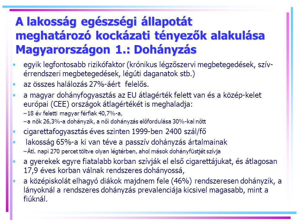 A lakosság egészségi állapotát meghatározó kockázati tényezők alakulása Magyarországon 1.: Dohányzás egyik legfontosabb rizikófaktor (krónikus légzőszervi megbetegedések, szív- érrendszeri megbetegedések, légúti daganatok stb.) az összes halálozás 27%-áért felelős.