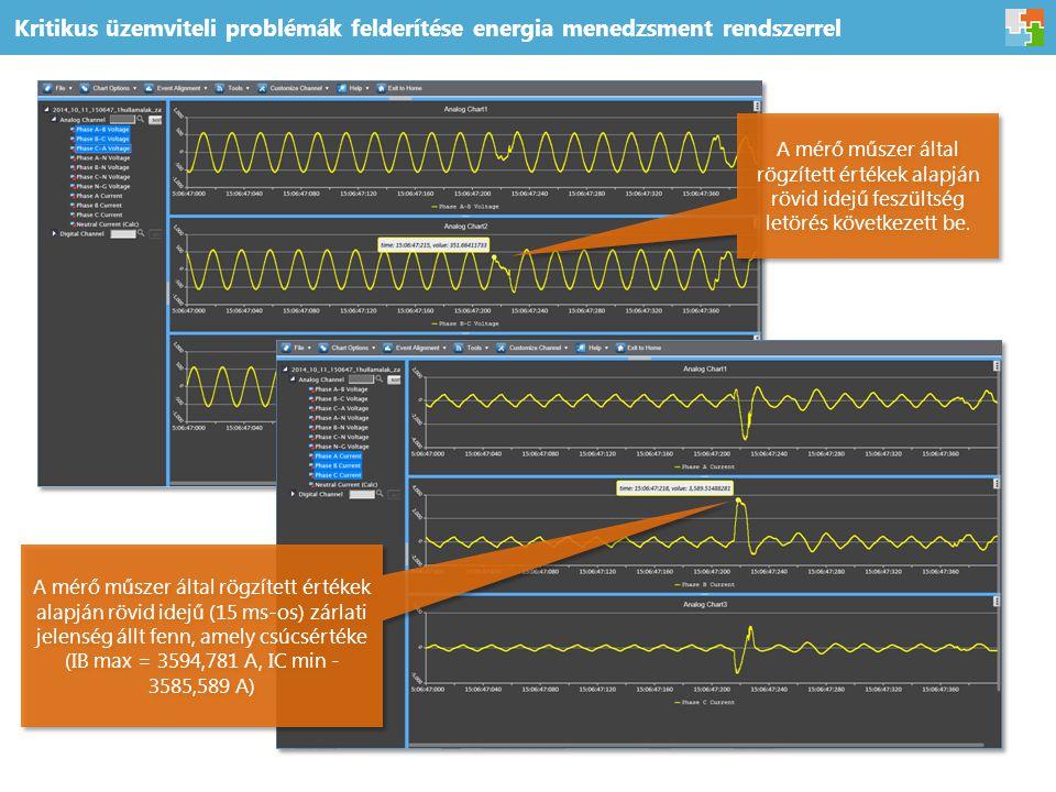 Kritikus üzemviteli problémák felderítése energia menedzsment rendszerrel A mérő műszer által rögzített értékek alapján rövid idejű (15 ms-os) zárlati jelenség állt fenn, amely csúcsértéke (IB max = 3594,781 A, IC min - 3585,589 A) A mérő műszer által rögzített értékek alapján rövid idejű feszültség letörés következett be.