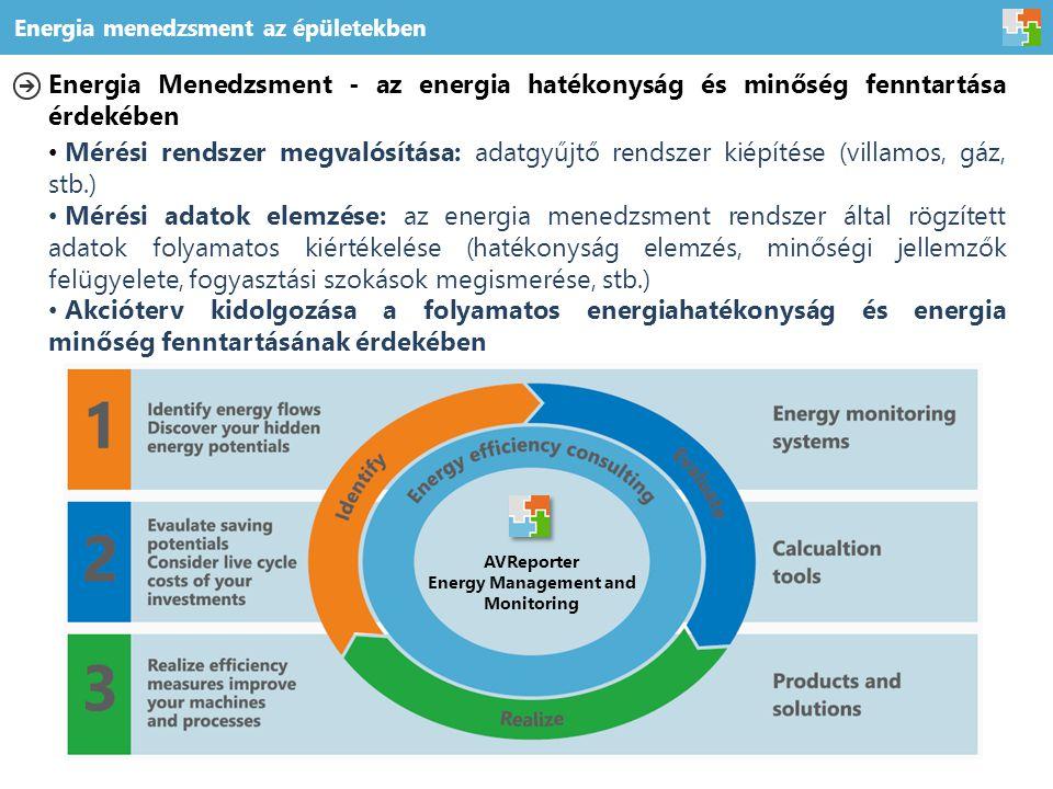 Energia Menedzsment - az energia hatékonyság és minőség fenntartása érdekében Mérési rendszer megvalósítása: adatgyűjtő rendszer kiépítése (villamos, gáz, stb.) Mérési adatok elemzése: az energia menedzsment rendszer által rögzített adatok folyamatos kiértékelése (hatékonyság elemzés, minőségi jellemzők felügyelete, fogyasztási szokások megismerése, stb.) Akcióterv kidolgozása a folyamatos energiahatékonyság és energia minőség fenntartásának érdekében AVReporter Energy Management and Monitoring Energia menedzsment az épületekben