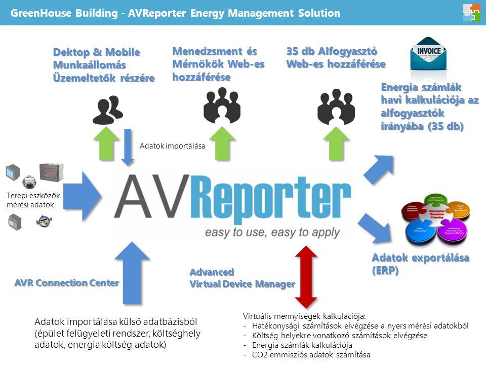 GreenHouse Building - AVReporter Energy Management Solution Terepi eszközök mérési adatok Dektop & Mobile Munkaállomás Üzemeltetők részére Menedzsment és Mérnökök Web-es hozzáférése 35 db Alfogyasztó Web-es hozzáférése Energia számlák havi kalkulációja az alfogyasztók irányába (35 db) Virtuális mennyiségek kalkulációja: -Hatékonysági számítások elvégzése a nyers mérési adatokból -Költség helyekre vonatkozó számítások elvégzése -Energia számlák kalkulációja -CO2 emmisziós adatok számítása Advanced Virtual Device Manager Adatok importálása külső adatbázisból (épület felügyeleti rendszer, költséghely adatok, energia költség adatok) Adatok exportálása (ERP) Adatok importálása AVR Connection Center