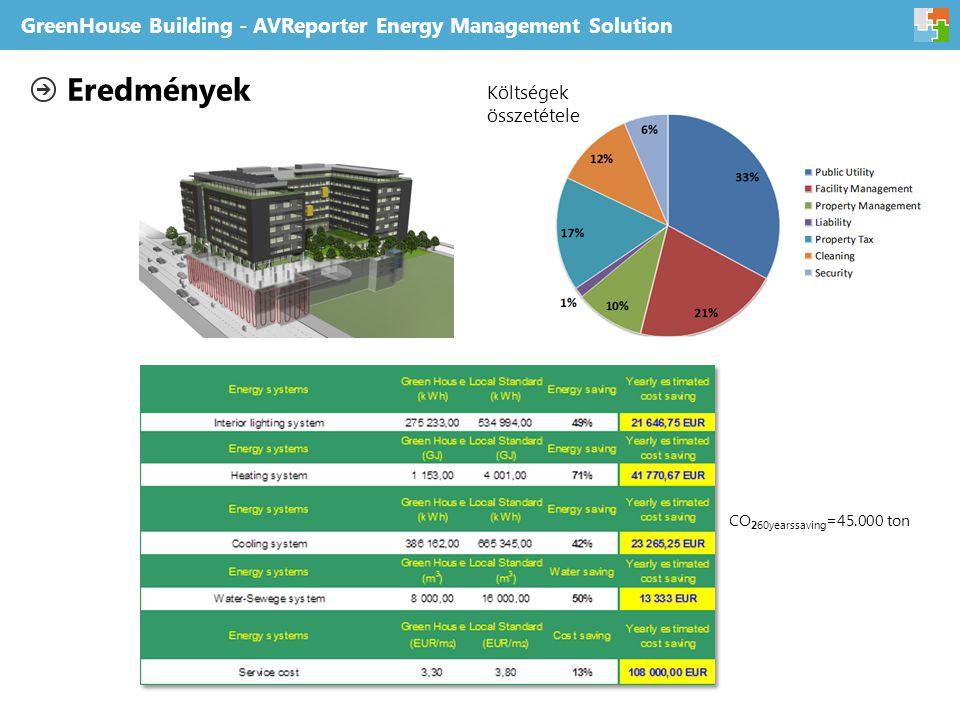 GreenHouse Building - AVReporter Energy Management Solution Eredmények CO 260yearssaving =45.000 ton Költségek összetétele
