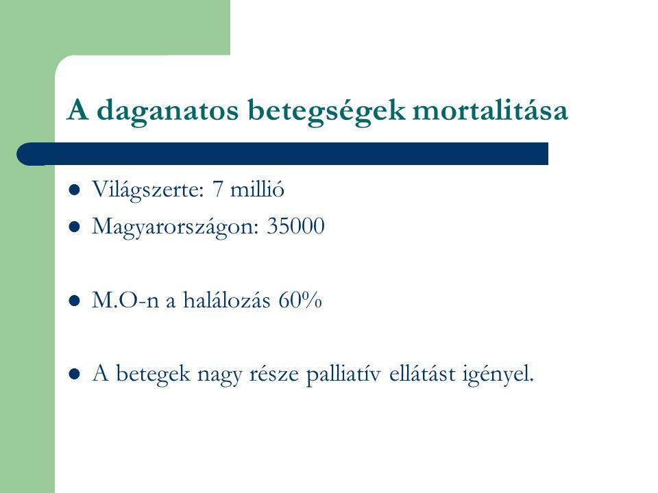 A daganatos betegségek mortalitása Világszerte: 7 millió Magyarországon: 35000 M.O-n a halálozás 60% A betegek nagy része palliatív ellátást igényel.