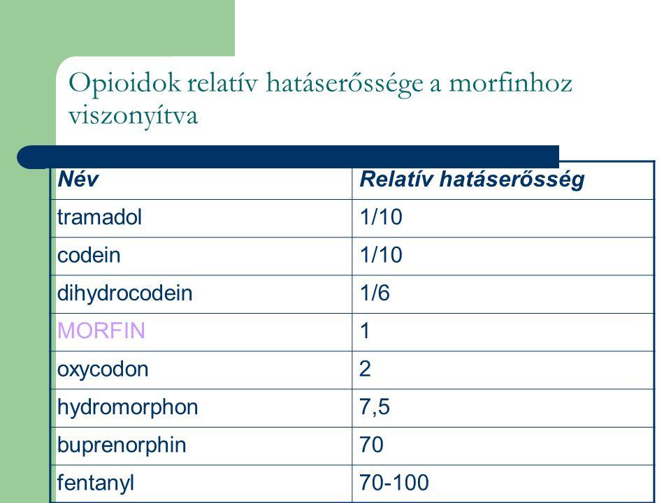 Opioidok relatív hatáserőssége a morfinhoz viszonyítva NévRelatív hatáserősség tramadol1/10 codein1/10 dihydrocodein1/6 MORFIN1 oxycodon2 hydromorphon7,5 buprenorphin70 fentanyl70-100