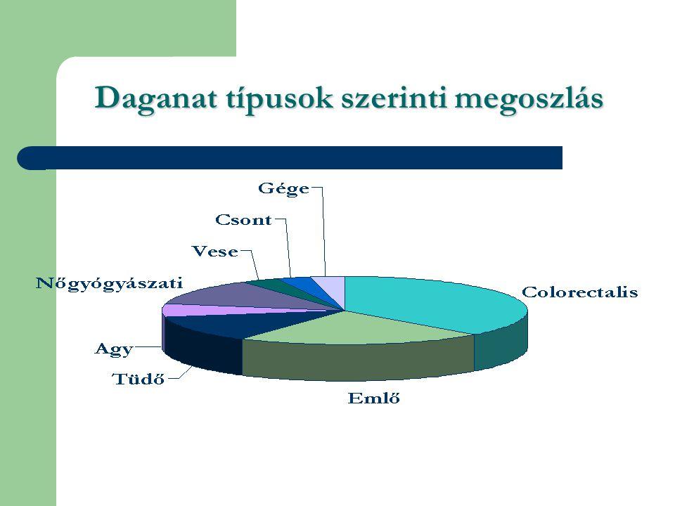 Daganat típusok szerinti megoszlás