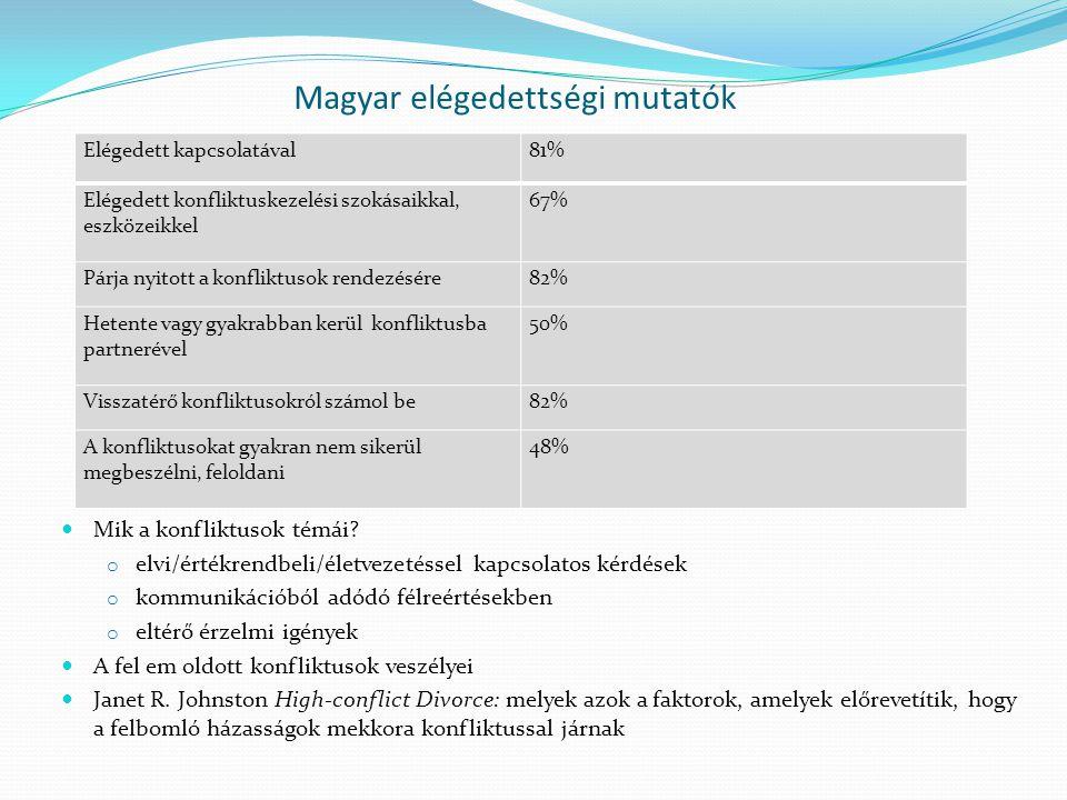 Magyar elégedettségi mutatók Mik a konfliktusok témái? o elvi/értékrendbeli/életvezetéssel kapcsolatos kérdések o kommunikációból adódó félreértésekbe