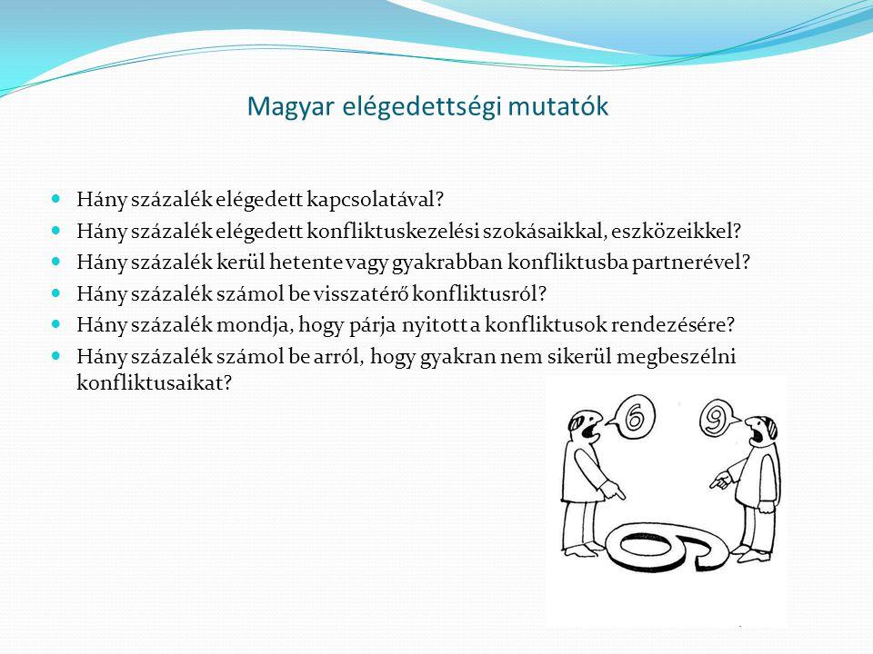 Magyar elégedettségi mutatók Hány százalék elégedett kapcsolatával? Hány százalék elégedett konfliktuskezelési szokásaikkal, eszközeikkel? Hány százal