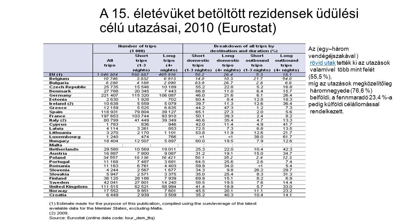 A 15. életévüket betöltött rezidensek üdülési célú utazásai, 2010 (Eurostat) Az (egy–három vendégéjszakával ) rövid utak tették ki az utazásokrövid ut