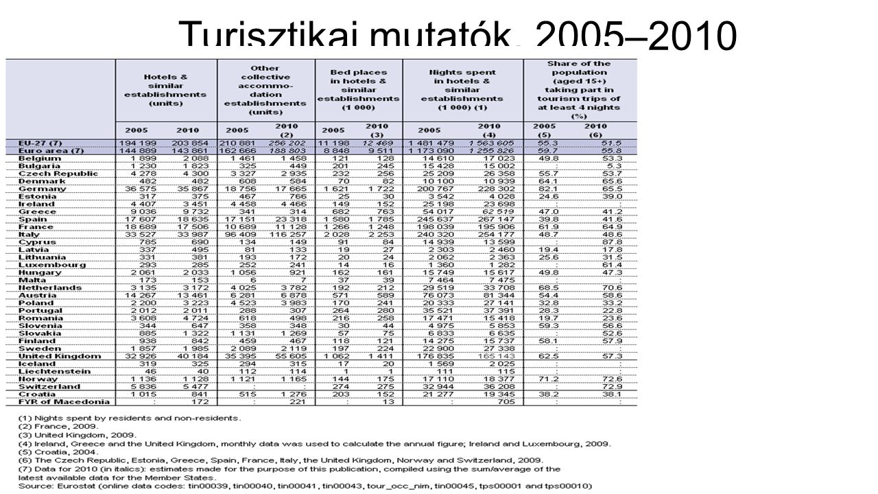 Turisztikai mutatók, 2005–2010 Forrás: Eurostat