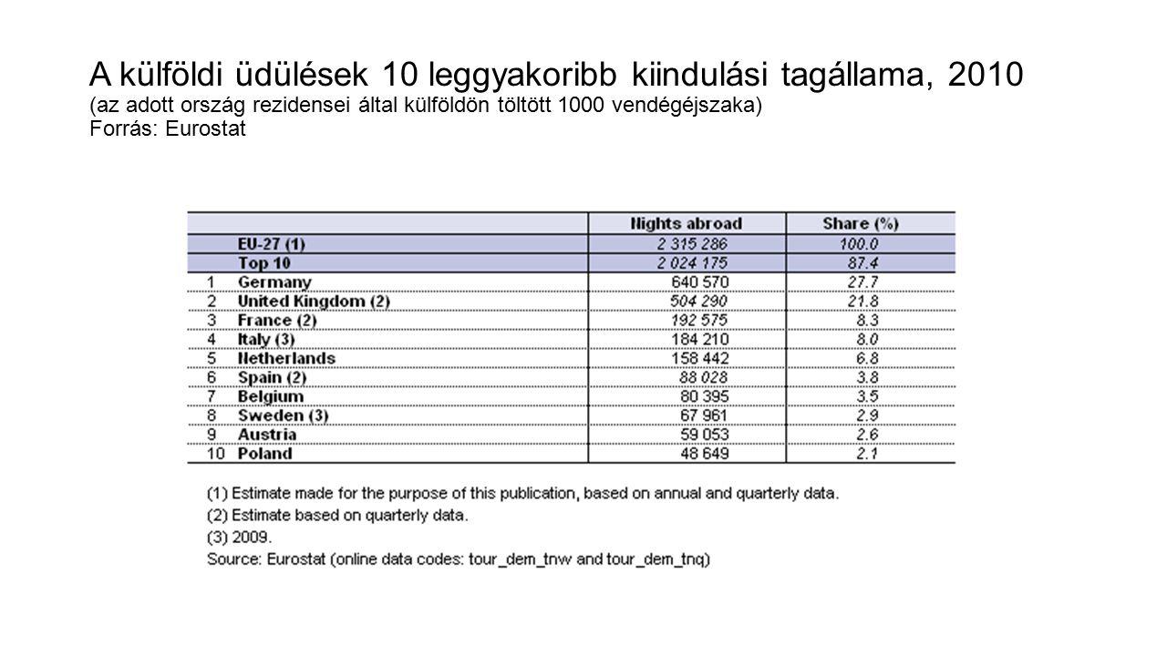 A külföldi üdülések 10 leggyakoribb kiindulási tagállama, 2010 (az adott ország rezidensei által külföldön töltött 1000 vendégéjszaka) Forrás: Eurosta
