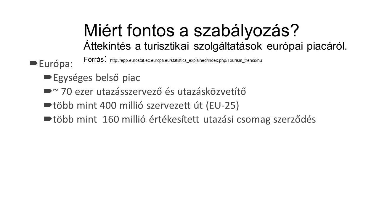 Az Bizottság Vállalkozáspolitikai és Ipari Főigazgatóságának becslései szerint a turizmus az EU-27 bruttó hazai termékének (GDP) több mint 5 %-át teszi ki.Bizottság Vállalkozáspolitikai és Ipari FőigazgatóságánakEU-27bruttó hazai termékének (GDP) Az EU-27 idegenforgalmi szálláshely-szolgáltatási ágazata 2,3 millió főnek biztosít állást, az EU-27 egész turisztikai ágazatán belüli teljes foglalkoztatottság pedig becslések szerint 12 és 14 millió fő között van (a turizmus szatellit számlákból származó előzetes becslések alapján).foglalkoztatottságturizmus szatellit számlákból