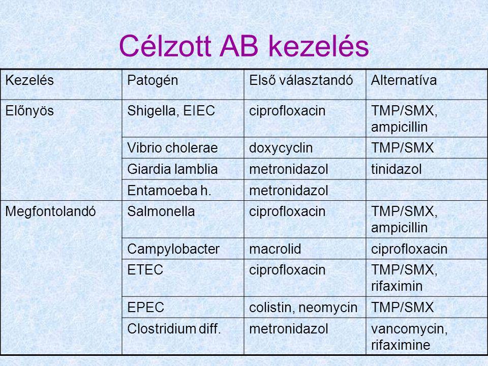 Célzott AB kezelés KezelésPatogénElső választandóAlternatíva ElőnyösShigella, EIECciprofloxacinTMP/SMX, ampicillin Vibrio choleraedoxycyclinTMP/SMX Giardia lambliametronidazoltinidazol Entamoeba h.metronidazol MegfontolandóSalmonellaciprofloxacinTMP/SMX, ampicillin Campylobactermacrolidciprofloxacin ETECciprofloxacinTMP/SMX, rifaximin EPECcolistin, neomycinTMP/SMX Clostridium diff.metronidazolvancomycin, rifaximine